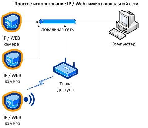Пример установки системы цифровых камер видеонаблюдения.