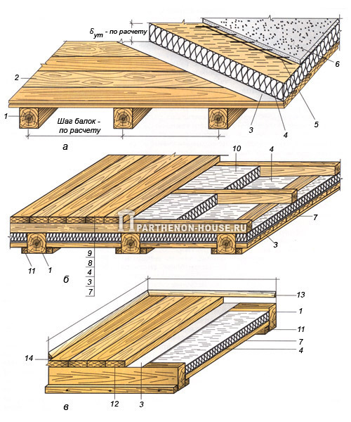 Деревянные перекрытия (рис. 1) в большинстве случаев состоят из несущих балок, пола, межбалочного заполнения и.