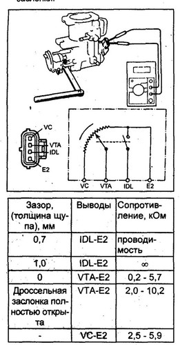 32. Проверка ДПДЗ для 90-ых