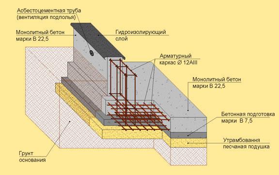 Фундамент дома заливается готовым бетоном, который подается в котлован бетононасосом из миксера.