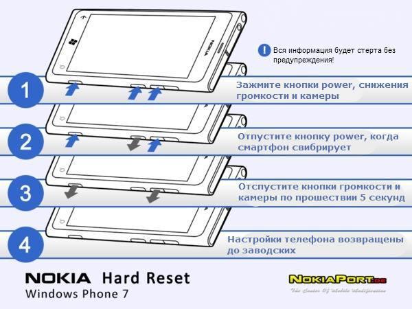 Нокиа Lumia 610. как снять защитный код нокиа люмия 610 а я не помню.