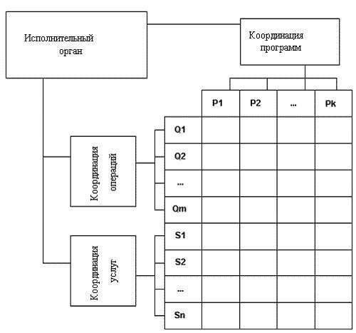 Организующая схема (Оргсхема)