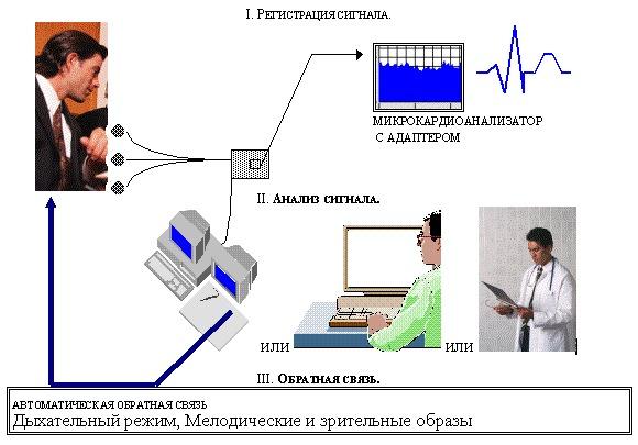респираторная и сенсорная терапия: схема
