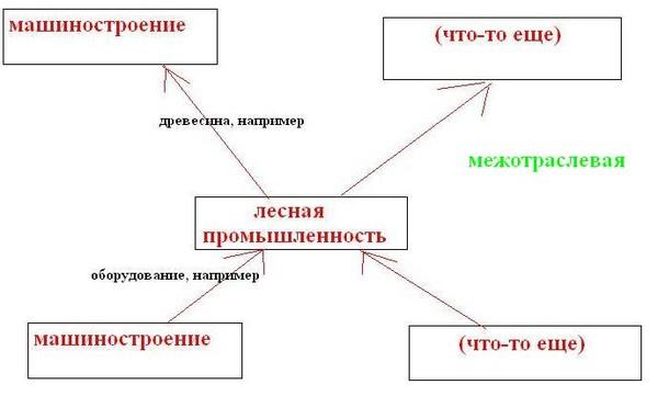 Схема межотраслевых связей