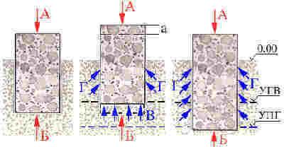 УГВ - уровень грунтовых вод; УПГ - уровень промерзания грунта; силы  грунта, которые действуют на фундамент летом (первая картинка слева) и  зимой