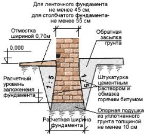 фундамент для пучинистого грунта