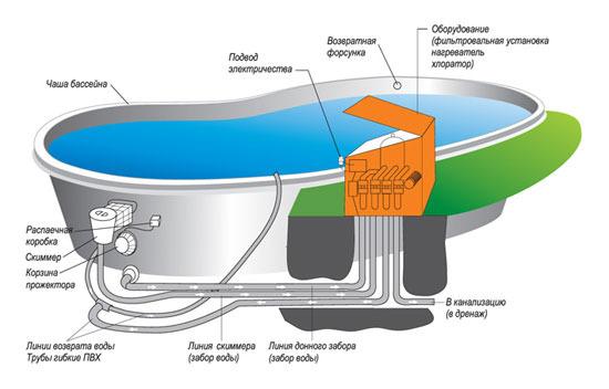 Система фільтрації (помаранчева) в