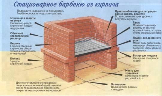Как построить барбекю из кирпича своими руками фото 824