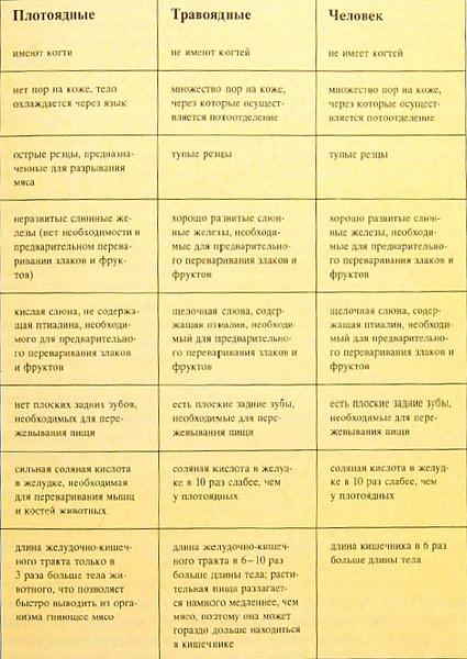 Диетический каталог сайтов site gy