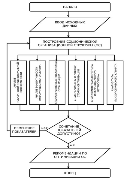 Макарчев К.С., Макарчева С.А. Совместное использование методов математического моделирования и прикладной соционики в оценке эффективности регионального и муниципального управления