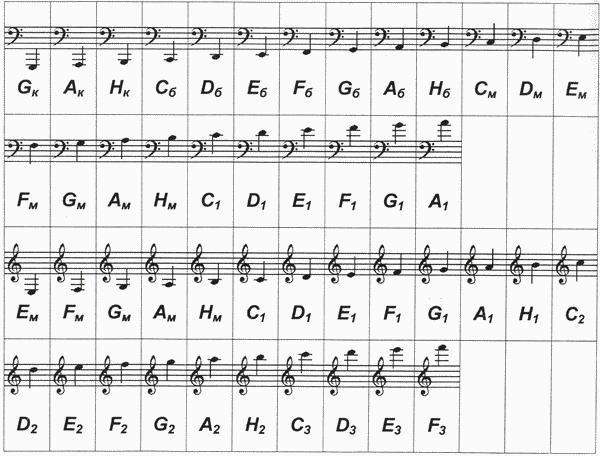 Как и скрипичный ключ, который имеет ещё одно название ключ Соль, так