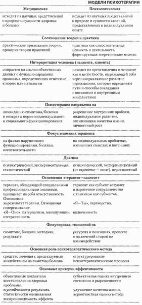 медицинская и психологическая модели психотерапии