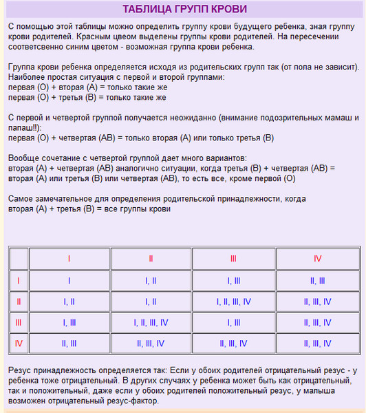 Диета по группе крови 3 положительная таблица продуктов