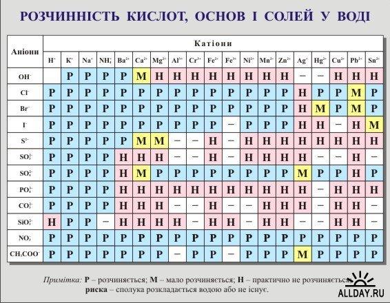 таблица менделеева для печати - фото 2