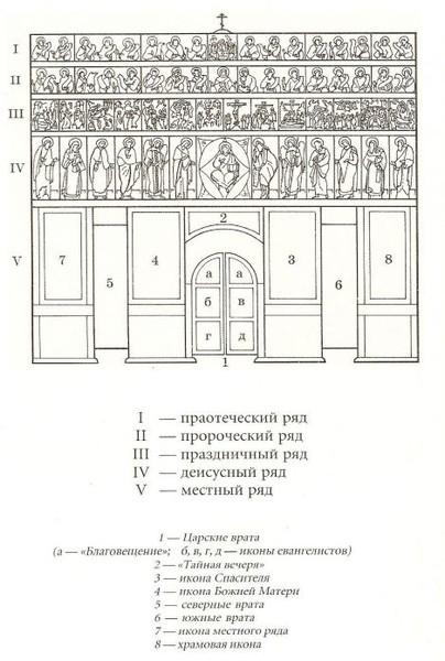 Такая форма иконостаса сложилась в России, достаточно поздно, в XV веке.  Верхний ряд иконостаса, праотеческий...