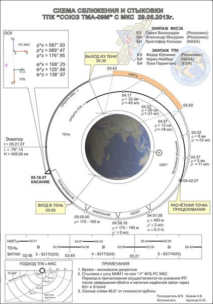 """29 мая 2013 года в 06 часов 10 минут 29 секунд успешно осуществлена стыковка ТПК  """"Союз ТМА-09М """" с Международной..."""