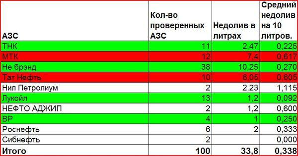 признался, тест бензина в москве 2014 добавления избранное ничего