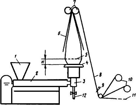 2 - экструдер.  5 - линия кристаллизации высотой...  Рисунок 7 - Схема агрегата для получения рукавной пленки.