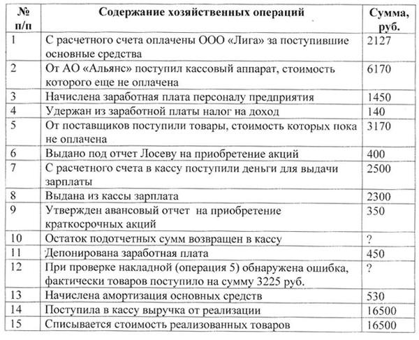 Произвести записи в журнале учета хозяйственных операций, определяя корреспонденцию счетов.