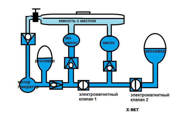 Гидрогенератор капанадзе