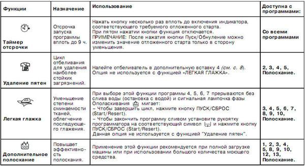 Инструкция индезит wil105 LOGO