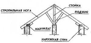 Мауэрлат - балка из бруса (толщиной не менее 100х100мм), уложенная на наружные стены, которая является опорой для...