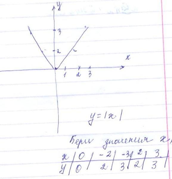 Как построить график функции y lxl