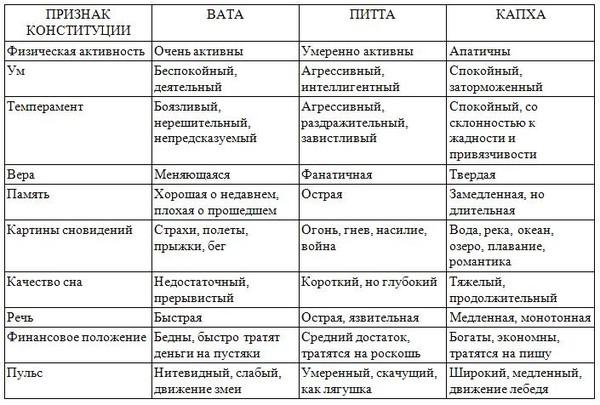 АЮРВЕДА  ВатаПитта Доша  ayurvedahelp