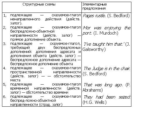 А про английский вот что нашла.  Короче говоря, это элементарное предложение (подлежащее+сказуемое), ну то есть схема...