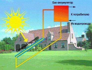 Для дома, дачи и для Нагрев воды солнцем или как изготовить солнечный коллектор, солнечная батарея, солнечная...