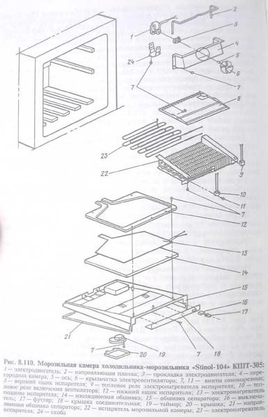 """Информация.  Stinol - 101 (Стинол–101) Бытовой холодильник с морозильным отделением  """"STINOL - 101 """"."""