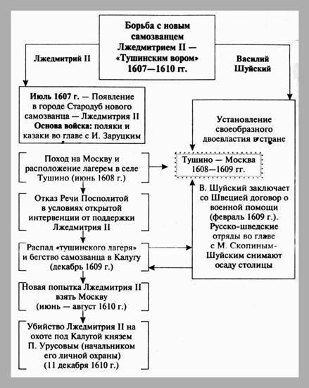 университета вернулось в 1990 г отечественная история в схемах и таблицах кириллов в.в.