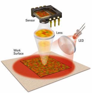 Преимущества лазерных мышей над оптическими Основное отличие лазерных мышей от оптических заключается в использовании.