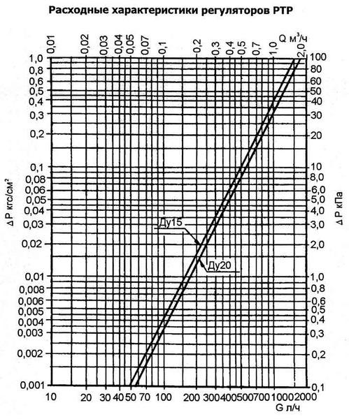 Схема установки регулятора температуры РТР в системе отопления.
