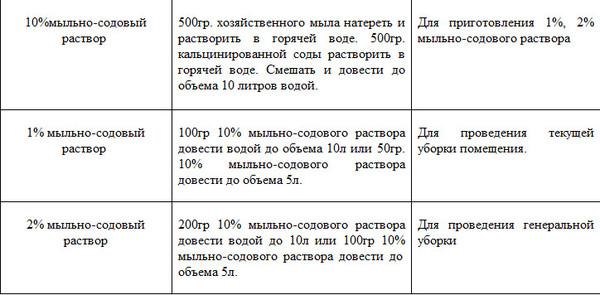Инструкция По Применению Жавелиона В Детском Саду