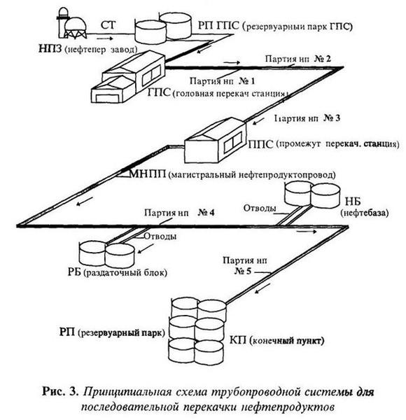 к ЛПДС Володарская эта схема применима? если нет, какова система обвязки (соединение трубопроводных коммуникаций) .