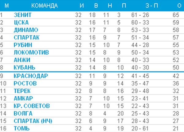 турнирная таблица чемпионата по хоккею: