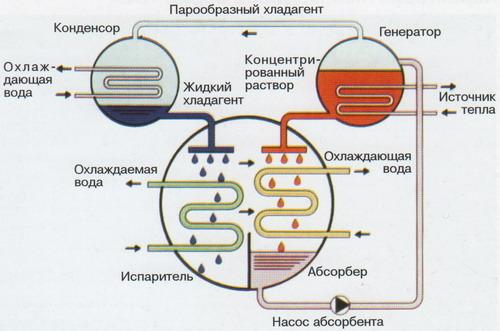 Бромисто-литиевая холодильная машина (АБХМ) - это холодильная машина, в которой процесс сжатия происходит за счет...