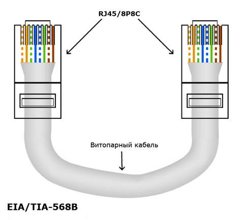 Схема обжима перекрестного кабеля Crossover Gigabit Ethernet (для соединения на скорости 1000 мегабит/с, 1 гигабит/с) .