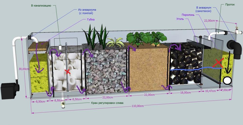 Схема наружного фильтра аквариума