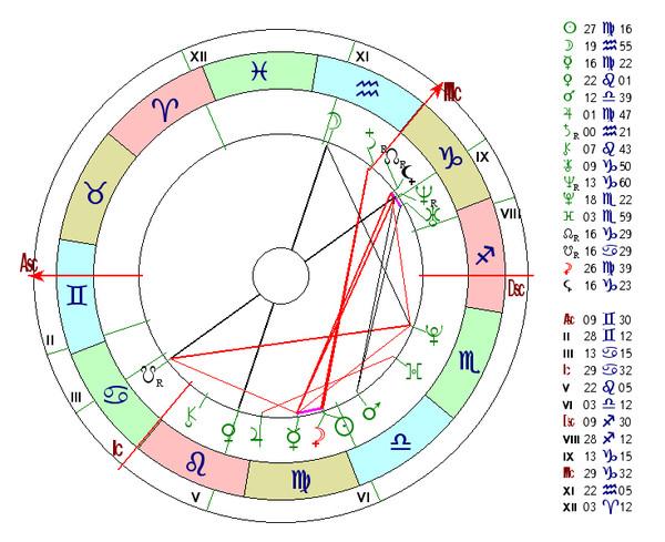 Чтобы самостоятельно составить гороскоп