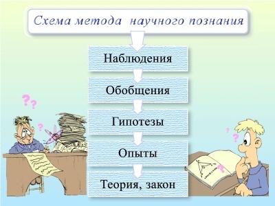 Схема метода научного познания.
