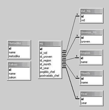 Чем проще программа, тем лучше.  В идеале хочу...  Подскажите программу для рисования структуры базы данных.