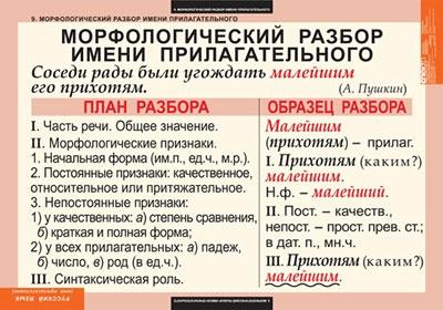 Морфологический разбор имени прилагательного - Наталья Владимировна Попова.