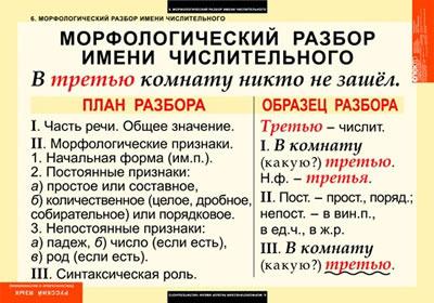 Чтобы бесплатно скачать картинку для урока русского языка...  Дробные числительные.  Числительное.