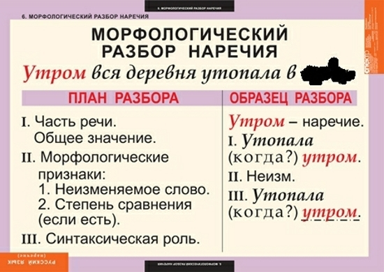 Морфологический разбор глагола схема
