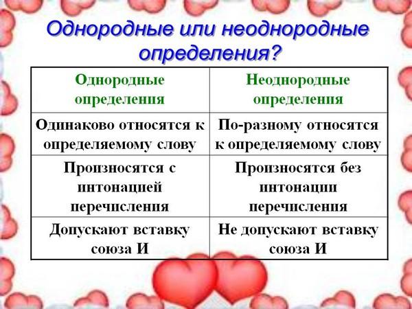 Основные отличия однородных и неоднородных определений показаны вот на этом слайде (учитель, который готовил...