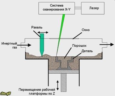 Селективное лазерное плавление металлического порошка (SLM) подходит для изготовления комплексных инструментов и...