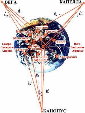 Энергетика пирамид.  То есть связь пирамидам c космосом и эзотерическая философия.  Как это понимается.
