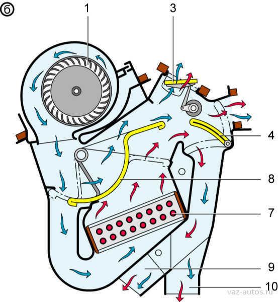 Количество жидкости, проходящее через радиатор отопителя, расположен в блоке управления отопителем внизу.